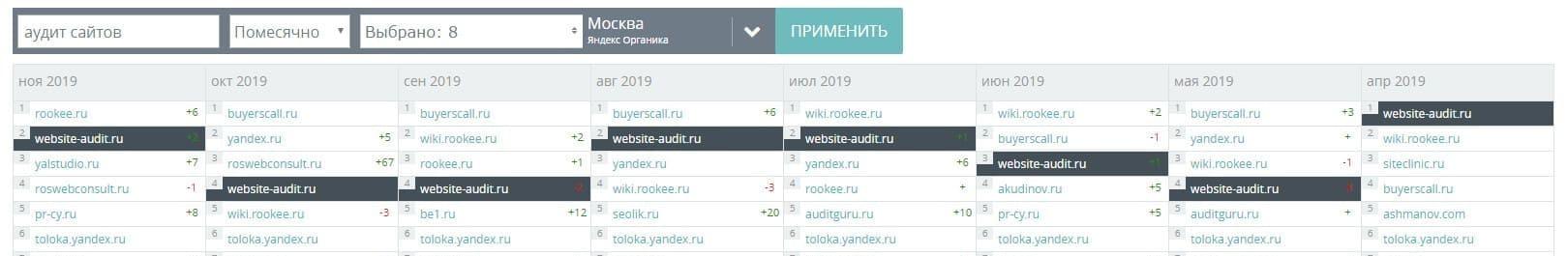 websiteauditor.ru - лучший сайт по аудиту сайтов