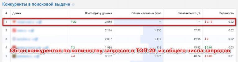 Обгон конкурентов по количеству запросов в ТОП-20, из общего числа запросов