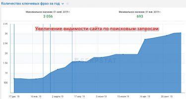 Увеличение видимости сайта по поисковым запросам